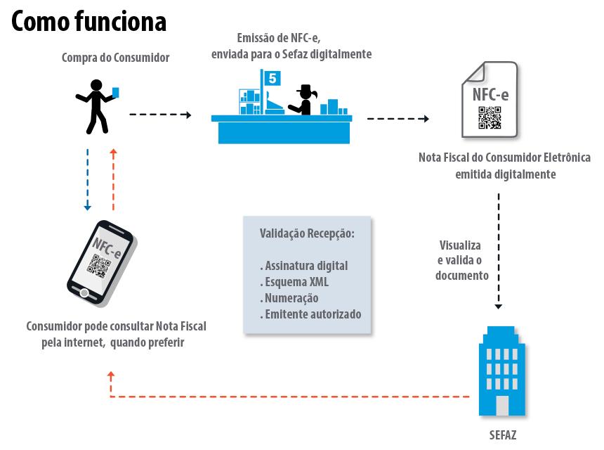 Sistema WHCI NFC-e