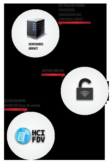 Sistema HCI FDV